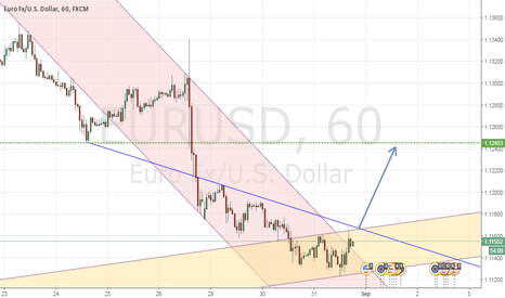 EURUSD: long setup