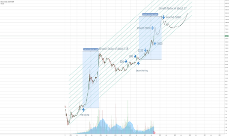 BTCUSD: Bitcoin shatters all moderate price predictions on tradingview