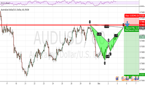AUDUSD: Can AUDUSD go above 0.75? Maybe not and here is why