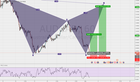 AUDCAD: An aggressive trade on an advanced pattern with very good R/R