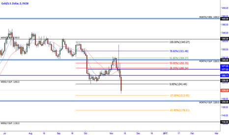 XAUUSD: GOLD Potential Sell setup