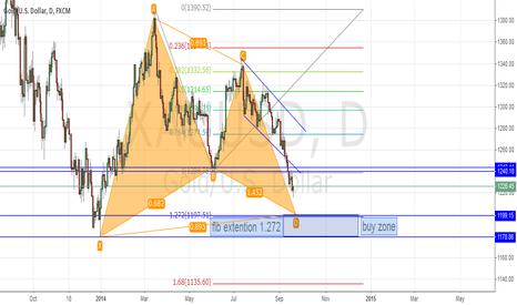 XAUUSD: GOLD Buy Zone