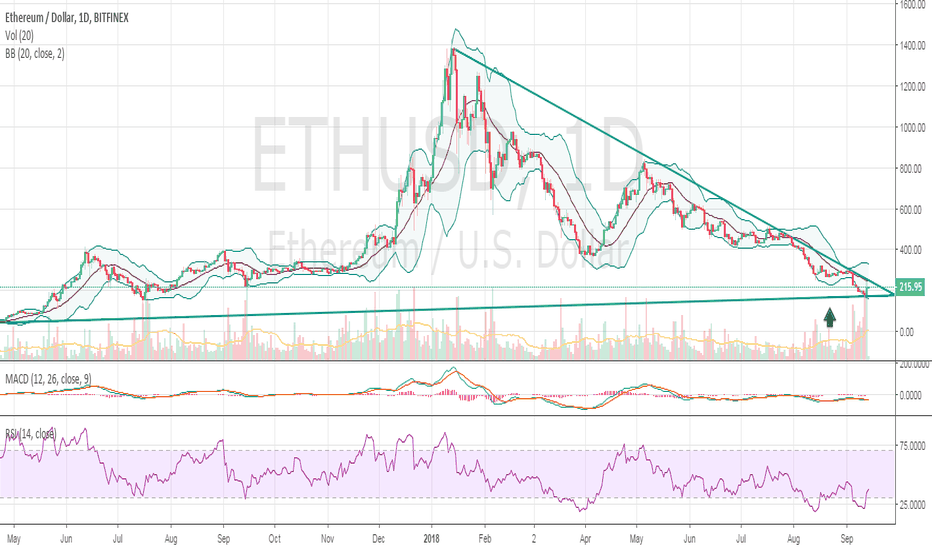 ETHUSD: $ETH longer time frame chart - likely quick long gains