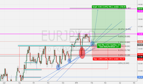 EURJPY: EURJPY ready to Buy?