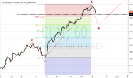 CL1!: CL1! CRUDE OIL