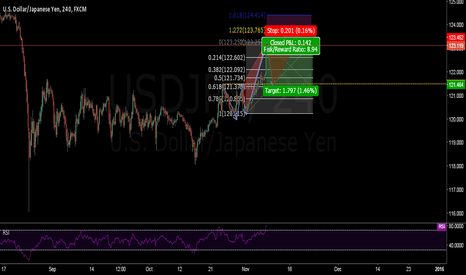 USDJPY: USD/JPY my analysis.