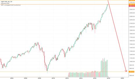 SPX: Кризис. Час Медведя. Обвал снпи500. Готовимся к 700.
