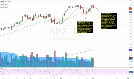 KMX: KMX long 3/25-4/1