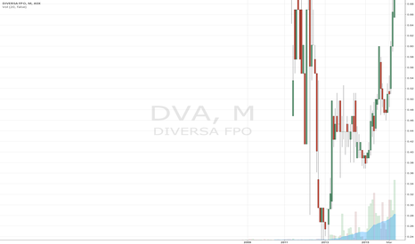 DVA: Diversa Limited Share Price Chart