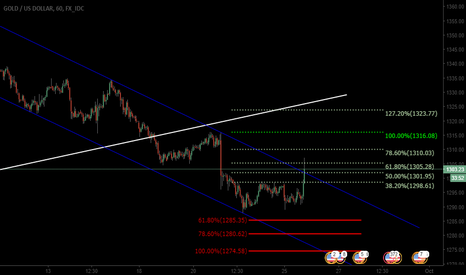 XAUUSD: GOLD broke out of the descending channel