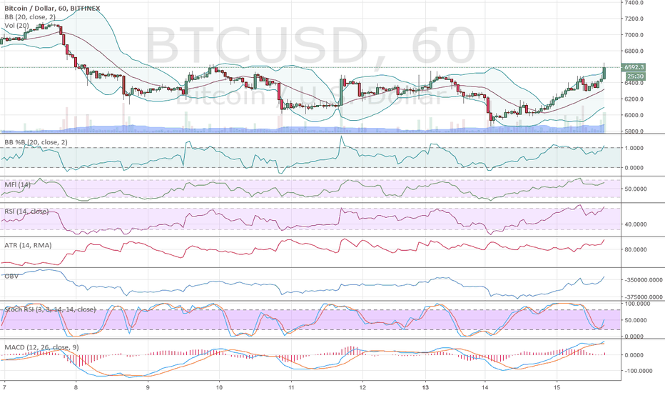 BTCUSD: Our favorite cup handle on the 1h