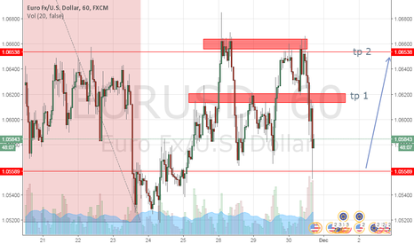 EURUSD: range trading