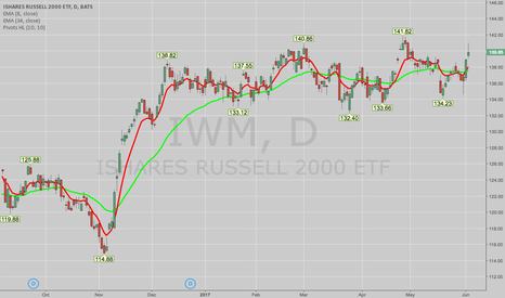 IWM: THE WEEK AHEAD: PIVOT TO NON-HIGH VOLATILITY STRATEGIES