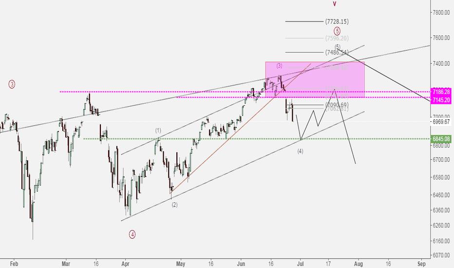 NDX: NASDAQ***