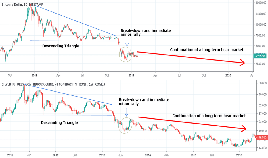 Btcusd The Uncanny Similarity Between Bitcoin S Silver