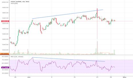 HDFCBANK: RSI divergence HDFC Bank