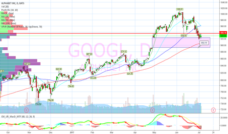 GOOGL: Gap fill, 892 target before ER.