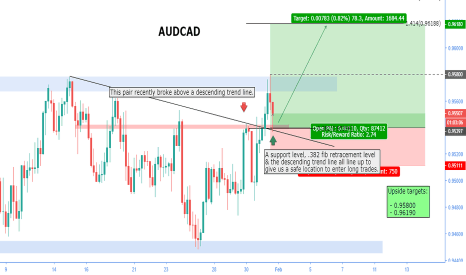 AUDCAD: AUDCAD | Long trade opportunity.