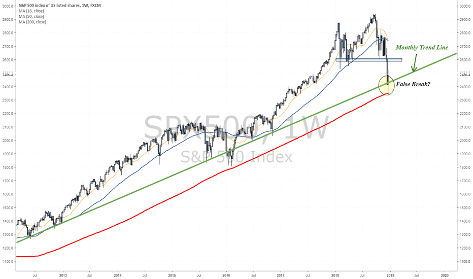 SPX500: Post Christmas Rally send SPX back above monthly trend line