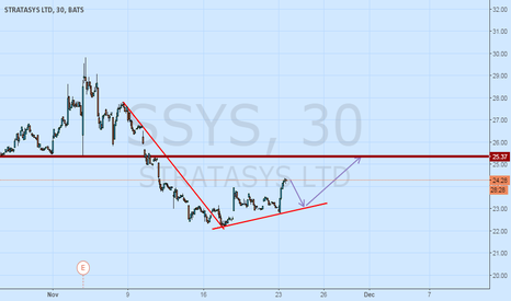 SSYS: short now, then long