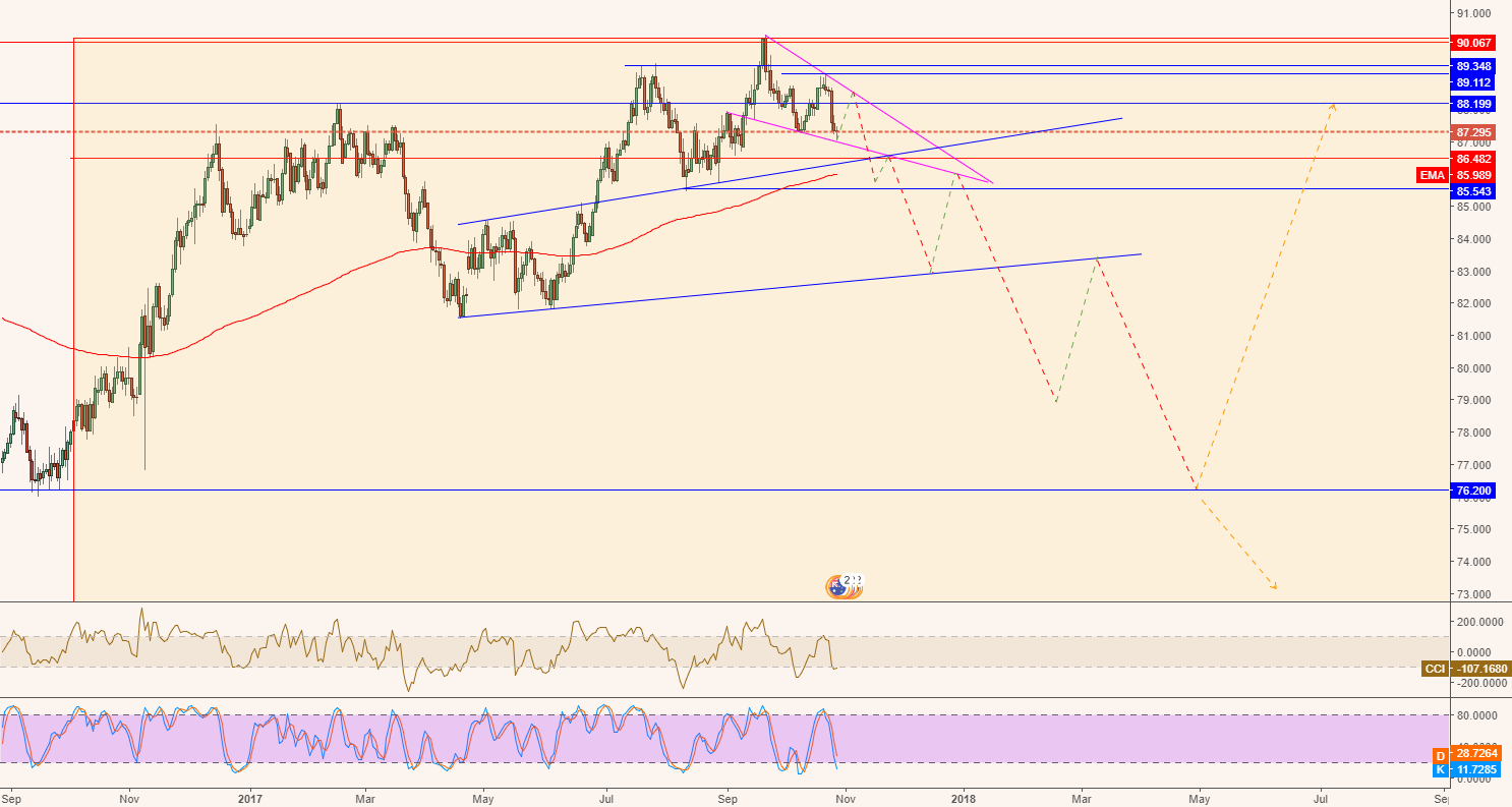 Daily analysis for AUDJPY