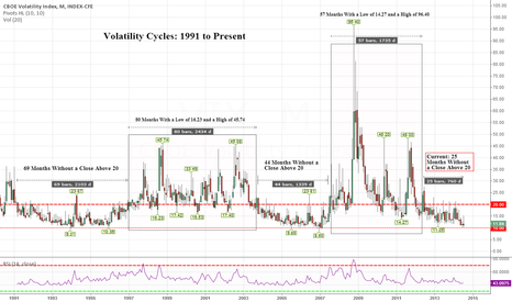 VIX: $VIX - Volatility Cycles: 1991 to Present
