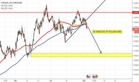EURAUD: EA TARGETED TO YELLOW ZONE