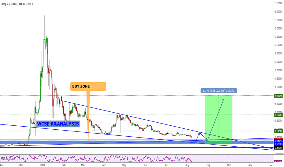 XRPUSD: XRPUSDT Trading Idea and Potential Buy Opportunity