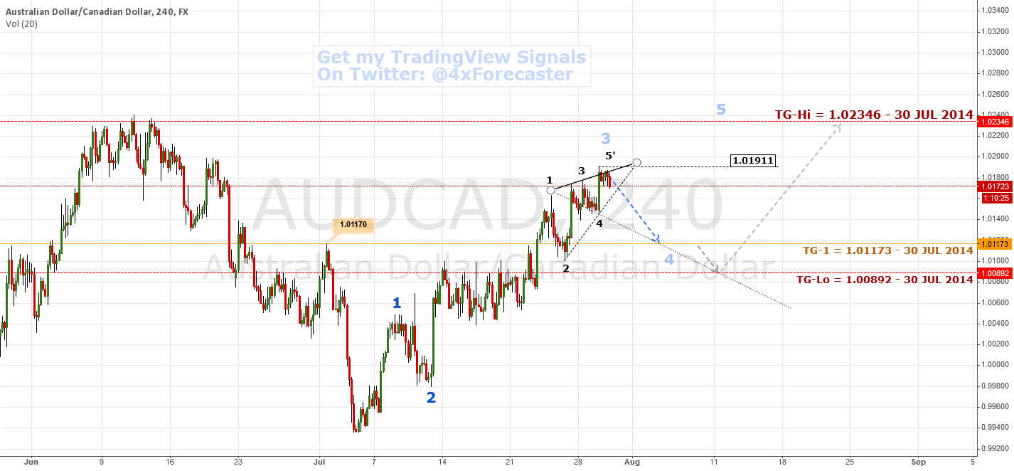 Waves Interplay; Limited Bearish Interim | $AUD $CAD #forex