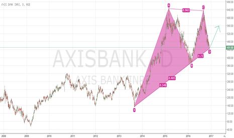 AXISBANK: axis bank