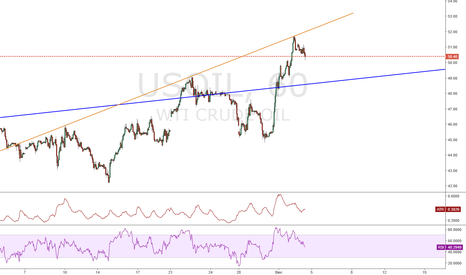 USOIL: Short USOIL from the yellow line