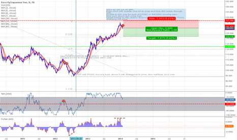 EURJPY: EURJPY Short Daily chart | MA cross confirmed by divergence & %R