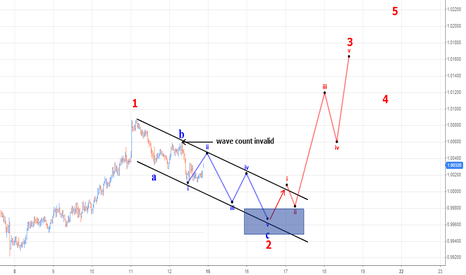 AUDCAD: AUDCAD trading wave C of a zig zag