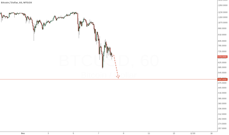 BTCUSD: Bitcoin in weak condition. Approaching 500.