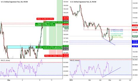 USDJPY: USD/JPY 60min Double Top, Daily RSI Bullish Divergence