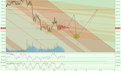 XAUUSD: Possible gold price actions after breakout from the triangle