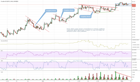 CLM2015: Oil moving sideways before Wednesday