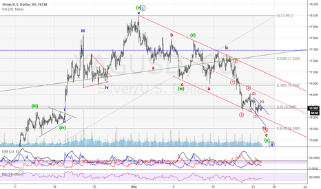 XAGUSD: Silver bottom in sight?