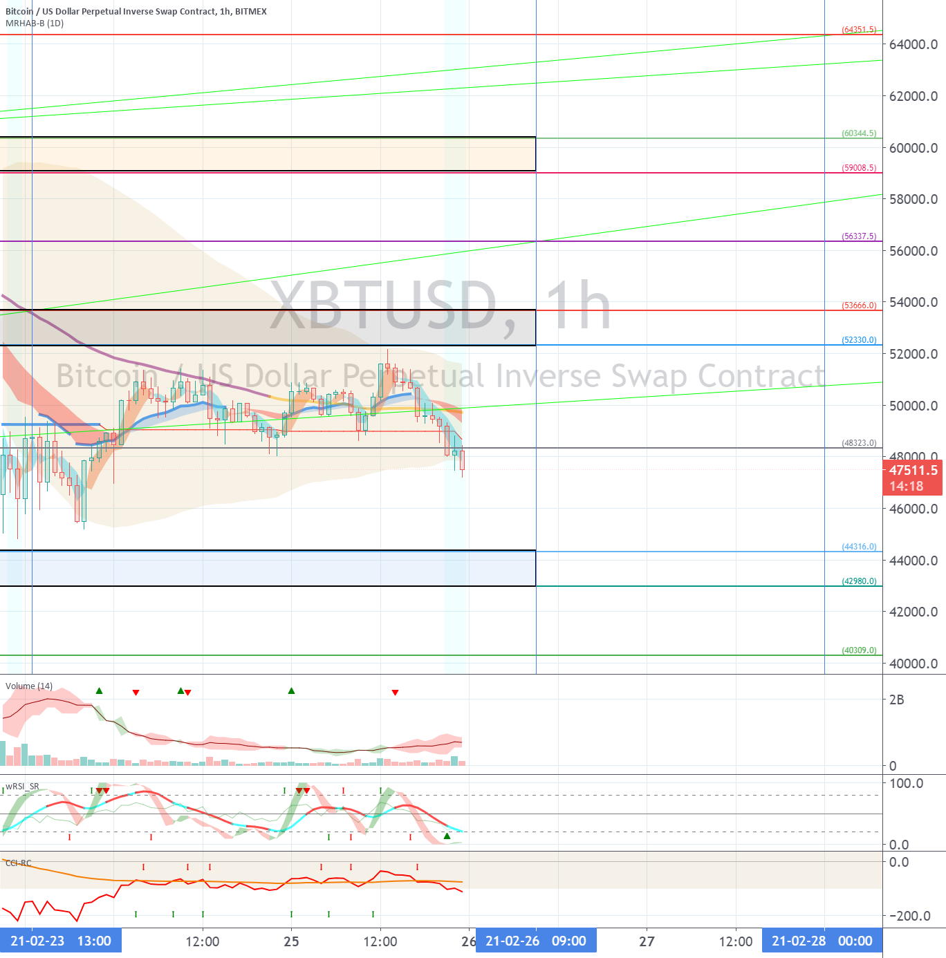 XBTUSD (Short Term Strategy) - February 26