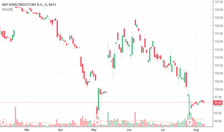 NXPI: NXP Semiconductors (NXPI) is down: expect a recovery?