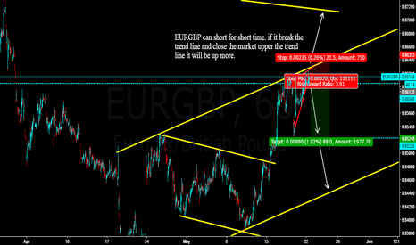 EURGBP: EURGBP can be short for short time.