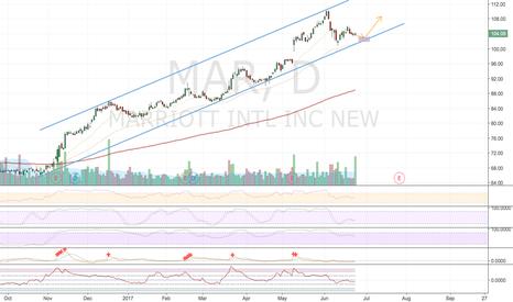 MAR: MAR Channel Bounce