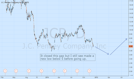 JCP: JCP is still very bearish