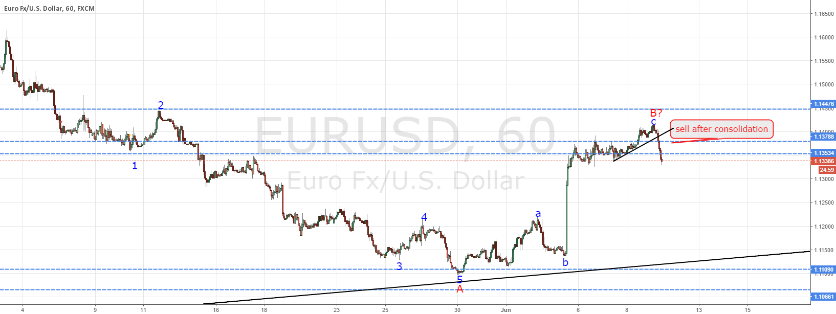 EURUSD according to plan, follow up