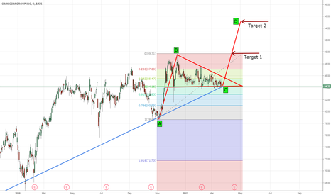 OMC: OMC - Looking for a breakout $89.50 to $95.00