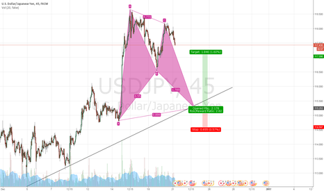 USDJPY: USDJPY: Bullish Bat Formation