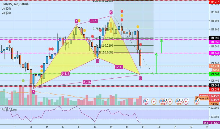 USDJPY: usd/jpy buy cypher pattern
