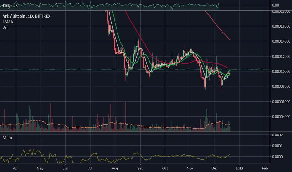ARKBTC: ARK volume spike, SMA cross, potential 40% move back to 200SMA