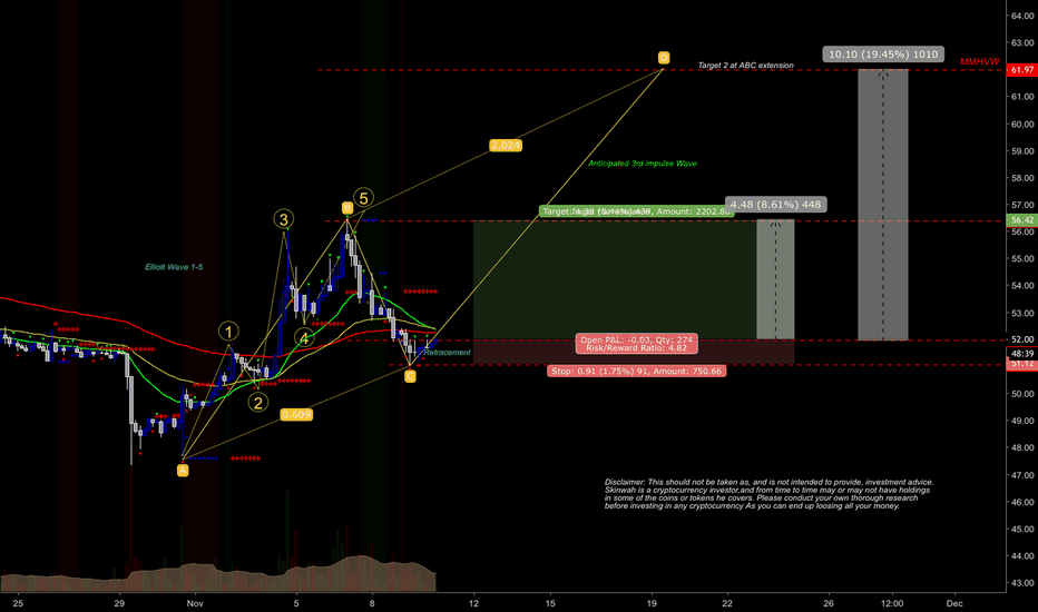 LTCUSD: #cryptocurrency $10 long LTC #trading