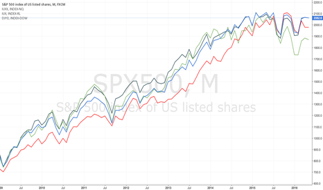 SPX500: Major indexes under the Obama administration